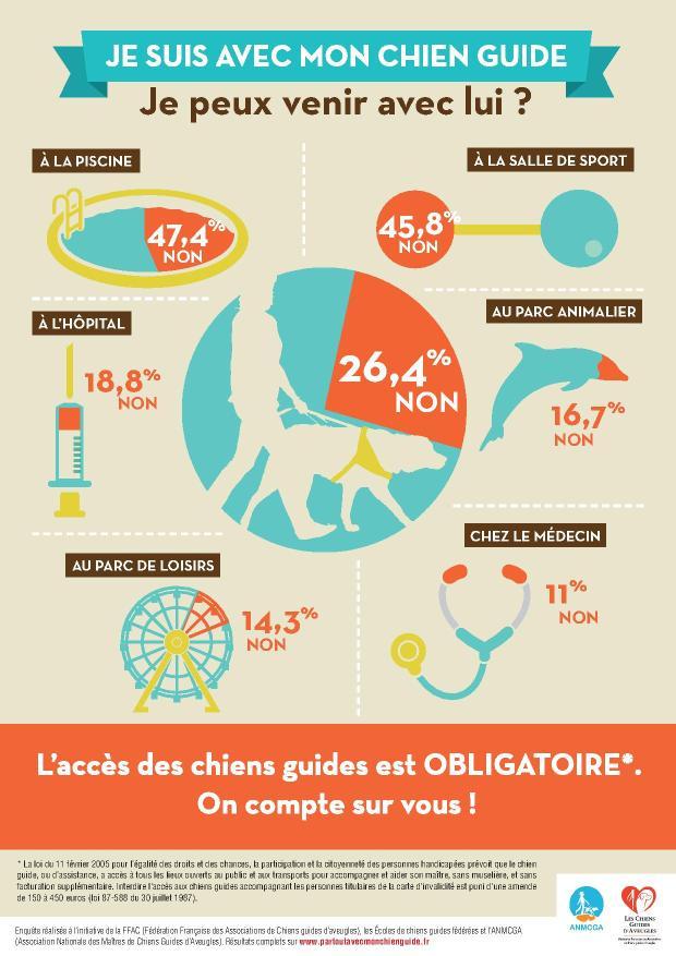 Datavision résumant les résultants de l'Enquête Accessibilité 2014