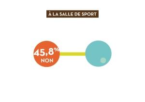Visuel avec le taux de refus des salles de sport, soit 45,8%