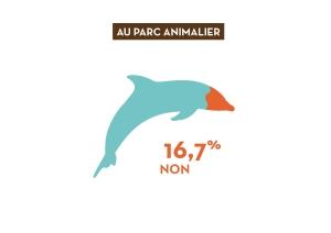Visuel avec le taux de refus des parcs animaliers, soit 16,7% de refus